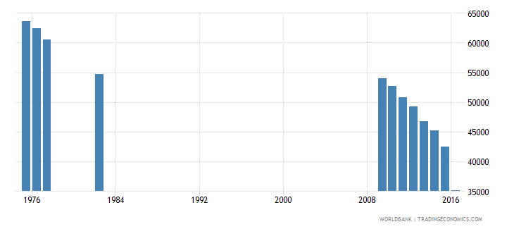 puerto rico enrolment in grade 1 of lower secondary general education both sexes number wb data