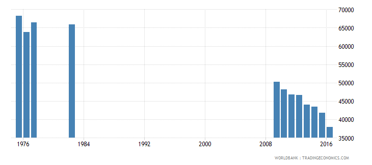 puerto rico enrolment in grade 1 of primary education both sexes number wb data