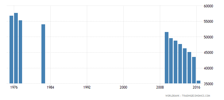 puerto rico enrolment in grade 2 of lower secondary general education both sexes number wb data