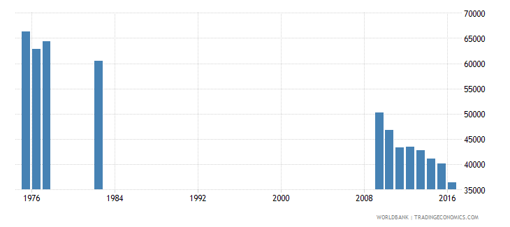 puerto rico enrolment in grade 2 of primary education both sexes number wb data