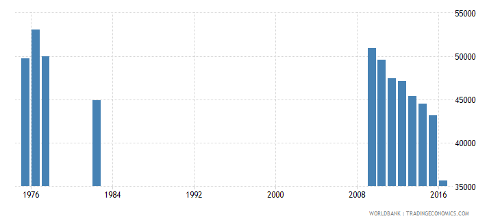puerto rico enrolment in grade 3 of lower secondary general education both sexes number wb data