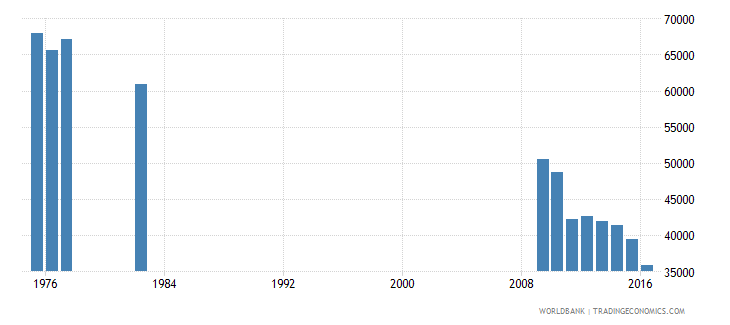 puerto rico enrolment in grade 3 of primary education both sexes number wb data