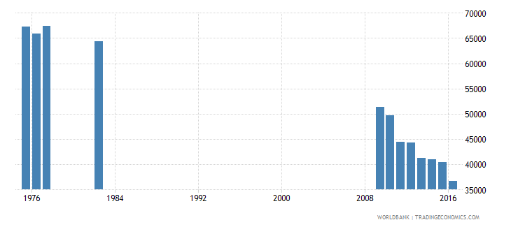 puerto rico enrolment in grade 4 of primary education both sexes number wb data