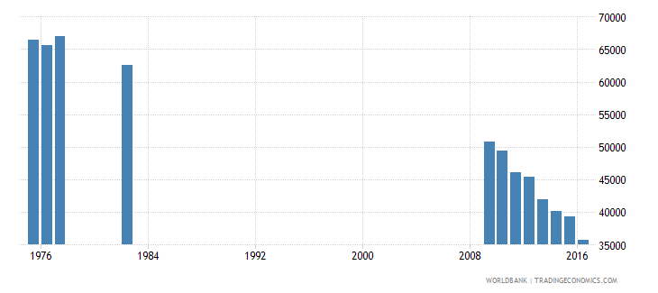 puerto rico enrolment in grade 5 of primary education both sexes number wb data