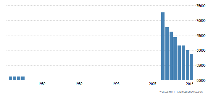 puerto rico enrolment in primary education private institutions both sexes number wb data