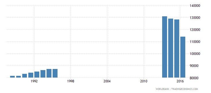 puerto rico enrolment in secondary general female number wb data