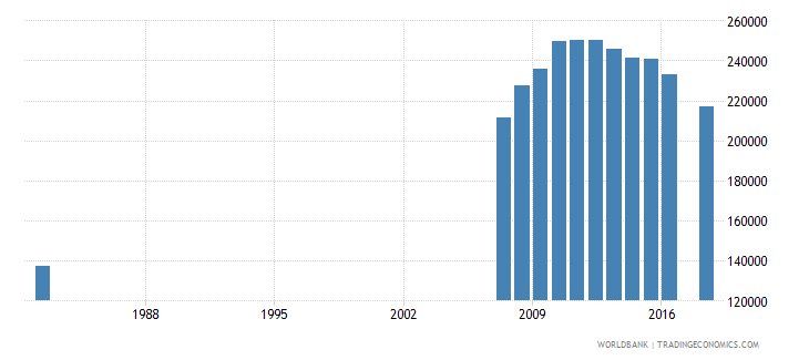 puerto rico enrolment in tertiary education all programmes both sexes number wb data