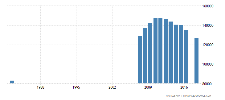 puerto rico enrolment in tertiary education all programmes female number wb data