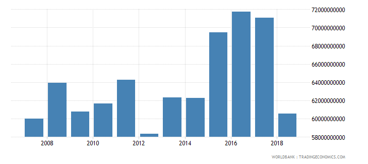 puerto rico exports of goods and services current lcu wb data