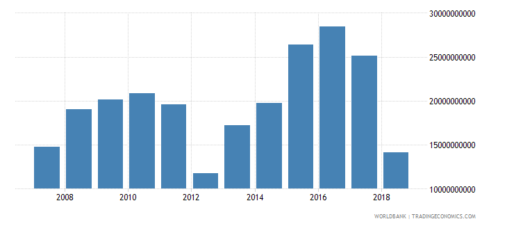 puerto rico external balance on goods and services current lcu wb data