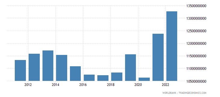 puerto rico final consumption expenditure constant lcu wb data