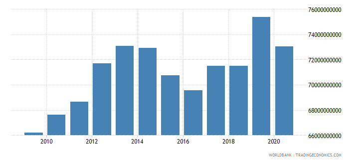 puerto rico final consumption expenditure us dollar wb data