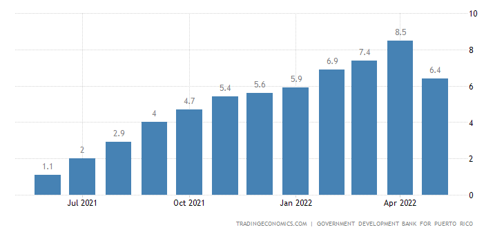 Puerto Rico Food Inflation