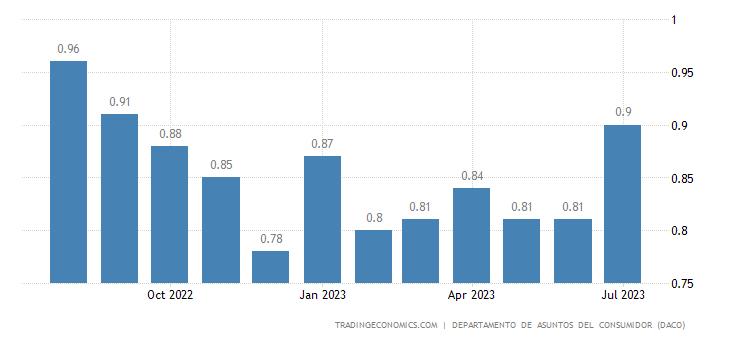 Puerto Rico Gasoline Prices