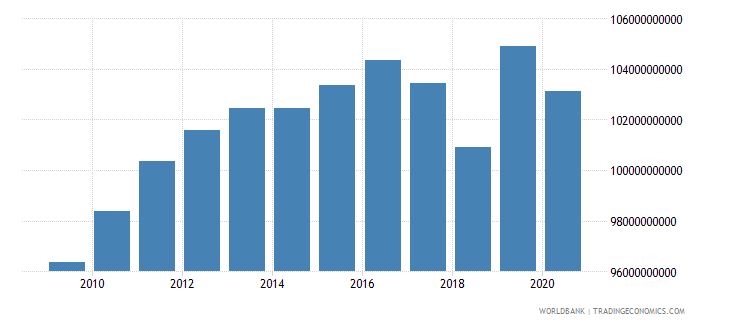 puerto rico gdp at market prices linked series current lcu wb data