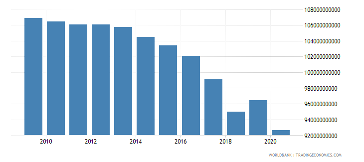 puerto rico gdp constant 2000 us dollar wb data