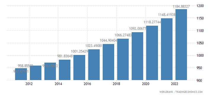 puerto rico gdp deflator base year varies by country wb data
