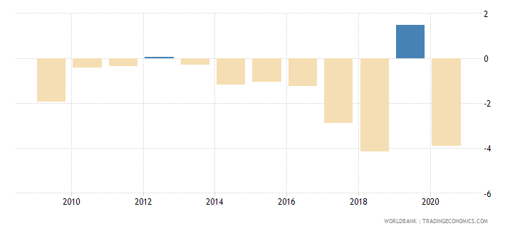 puerto rico gdp growth annual percent 2010 wb data