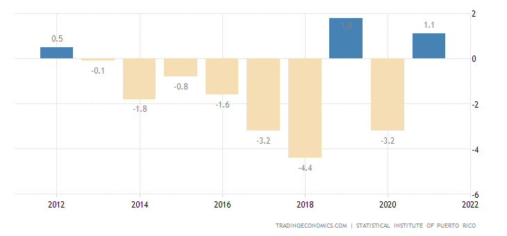 Puerto Rico GDP Annual Growth Rate