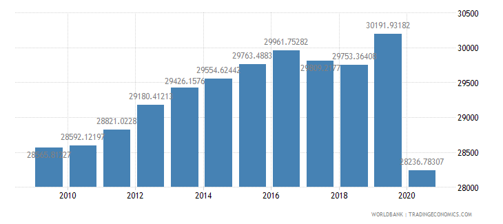 puerto rico gdp per capita constant 2000 us dollar wb data
