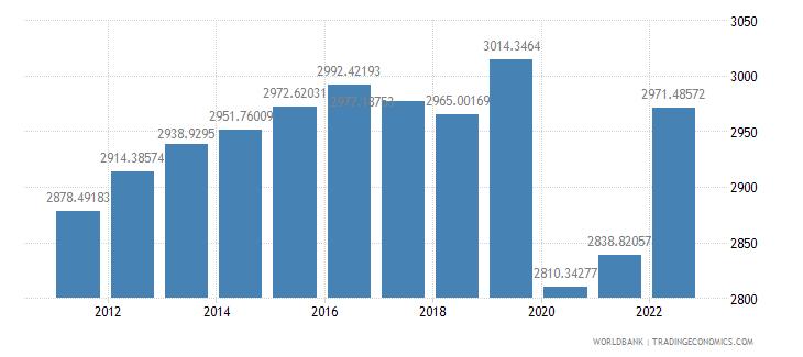 puerto rico gdp per capita constant lcu wb data