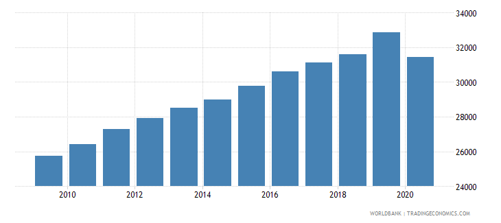 puerto rico gdp per capita current lcu wb data