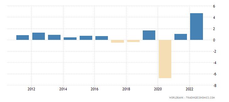 puerto rico gdp per capita growth annual percent wb data