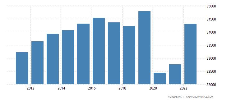 puerto rico gdp per capita ppp constant 2011 international $ wb data