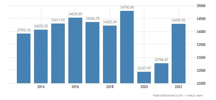 Puerto Rico GDP Per Capita Ppp