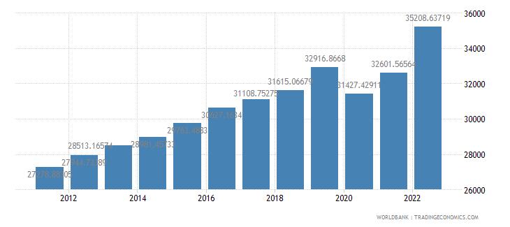 puerto rico gdp per capita us dollar wb data