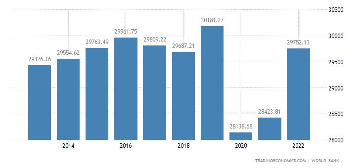 Puerto Rico GDP per capita