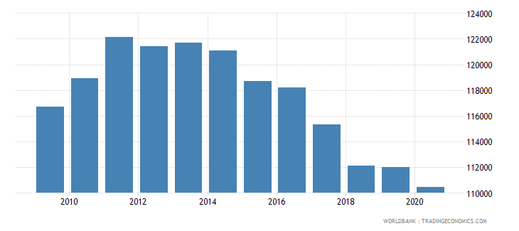 puerto rico gdp per person employed constant 1990 ppp $ wb data