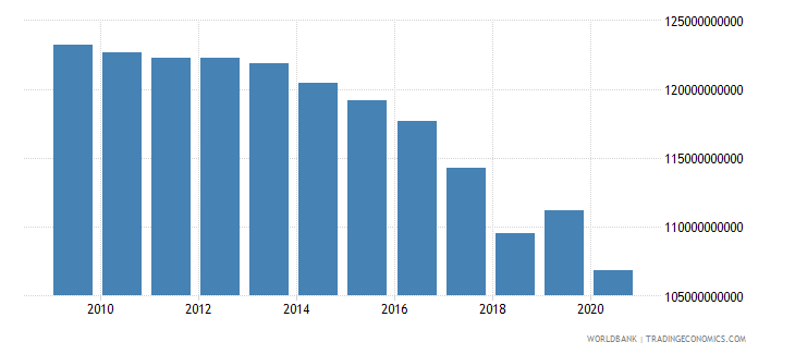 puerto rico gdp ppp constant 2011 international $ wb data