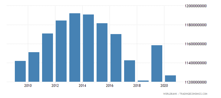 puerto rico gdp ppp current international $ wb data