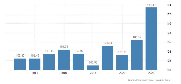 Puerto Rico GDP