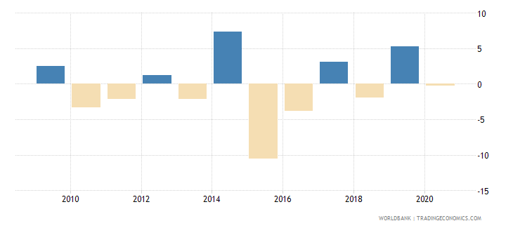 puerto rico general government final consumption expenditure annual percent growth wb data