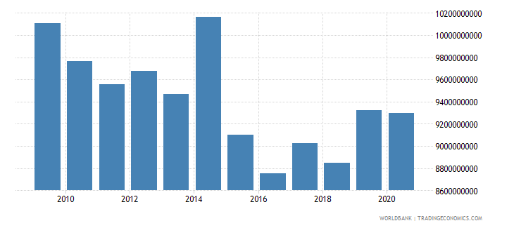 puerto rico general government final consumption expenditure constant 2005 us$ wb data
