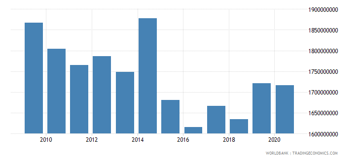 puerto rico general government final consumption expenditure constant lcu wb data