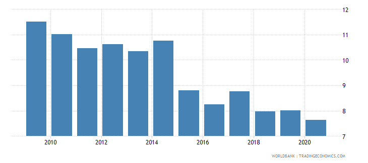 puerto rico general government final consumption expenditure percent of gdp wb data