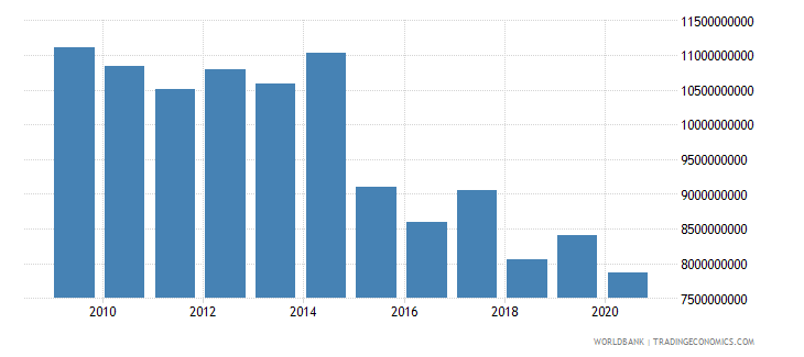 puerto rico general government final consumption expenditure us dollar wb data