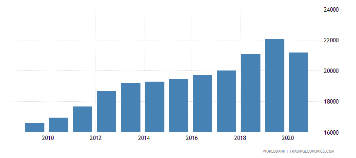 puerto rico gni per capita atlas method us dollar wb data