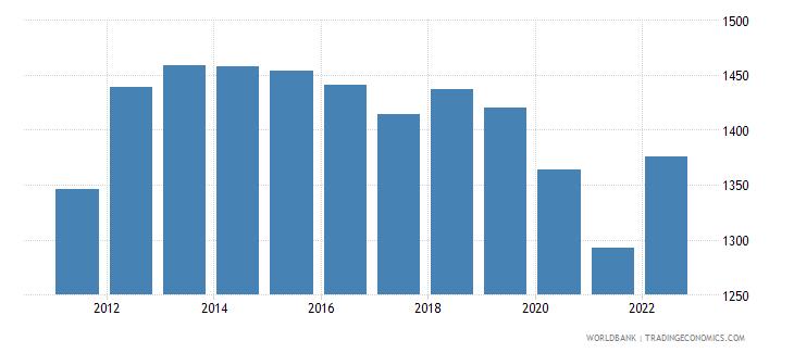 puerto rico gni per capita constant lcu wb data