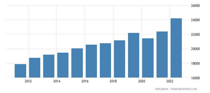puerto rico gni per capita current lcu wb data