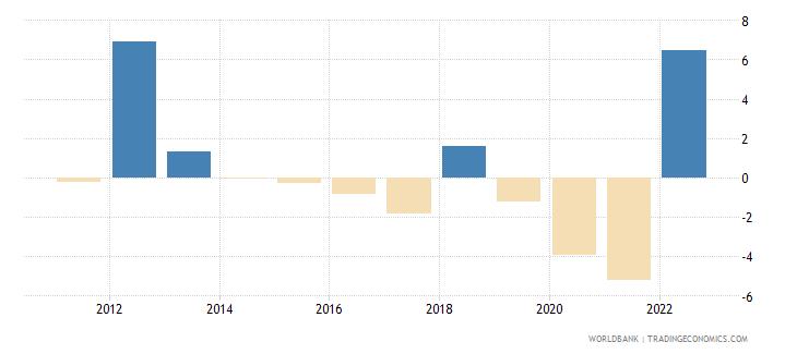 puerto rico gni per capita growth annual percent wb data