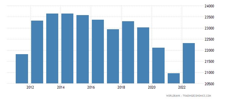 puerto rico gni per capita ppp constant 2011 international $ wb data