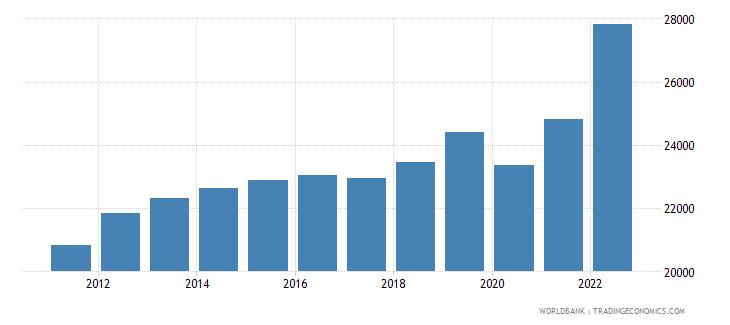 puerto rico gni per capita ppp current international $ wb data