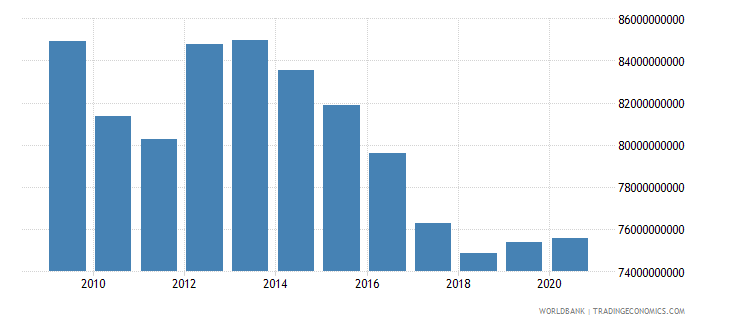 puerto rico gni ppp constant 2011 international $ wb data