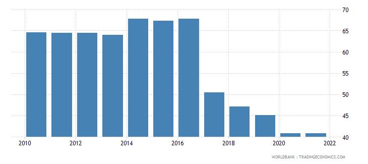 puerto rico government effectiveness percentile rank wb data