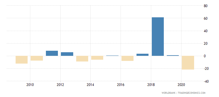 puerto rico gross capital formation annual percent growth wb data