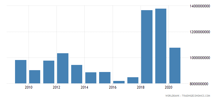 puerto rico gross capital formation constant 2005 us$ wb data
